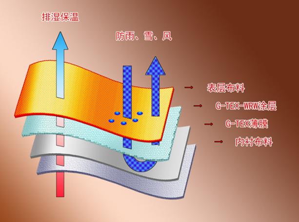 国安新材料防水透气膜价格_优质水性碳纳米导电浆料碳纳米管_中山国安新材料有限公司