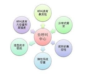 专业的呼叫中心_95供求网