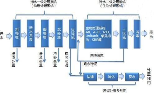 环保废水处理设备_废水处理系统相关-江西嘉年华环保科技有限公司