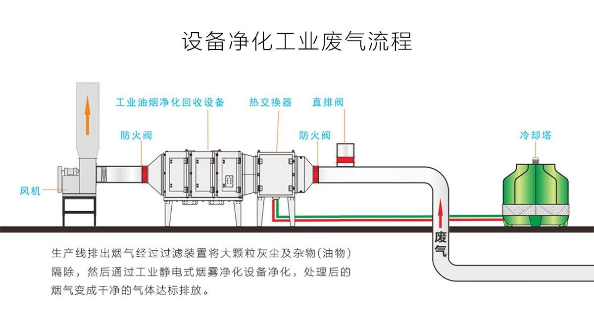 江西酸碱废气处理设备_其他原水处理设备塔-江西嘉年华环保科技有限公司