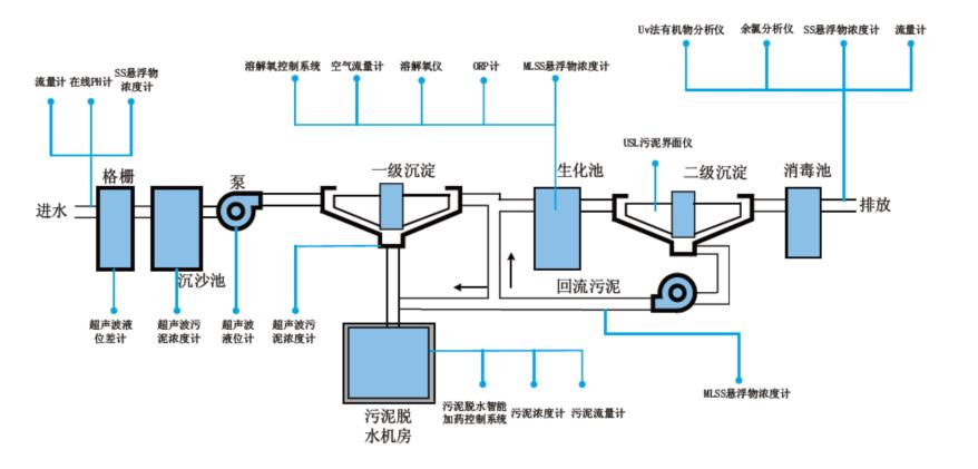 废水处理公司_废水处理系统相关-江西嘉年华环保科技有限公司