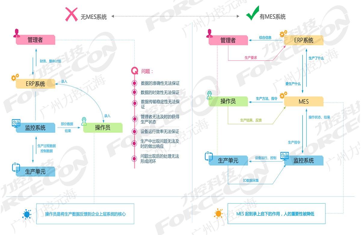 国内MES_国内MES软件相关-广州力控元海信息科技有限公司