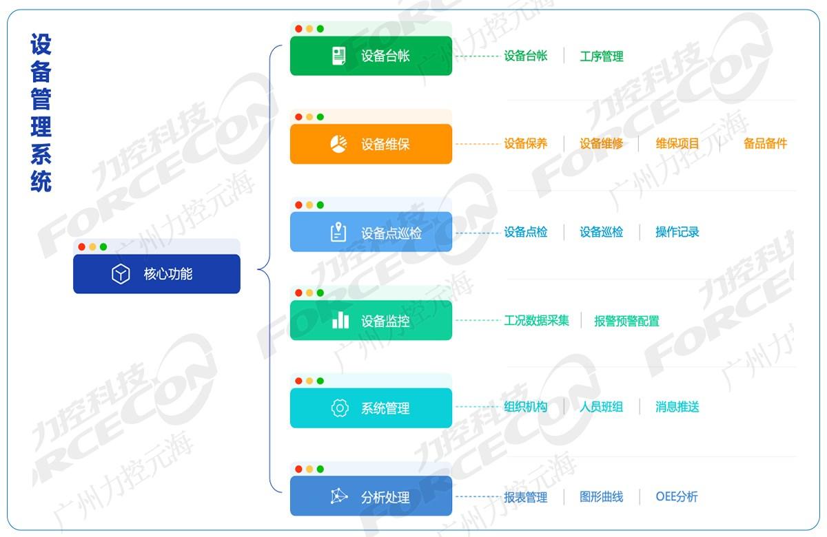 设备管理解决方案_管理软件相关-广州力控元海信息科技有限公司