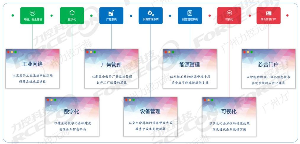 厂务系统_厂务相关-广州力控元海信息科技有限公司