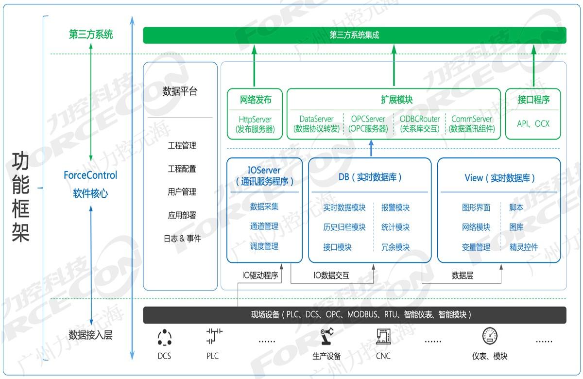 组态软件对比_工业软件开发推荐-广州力控元海信息科技有限公司