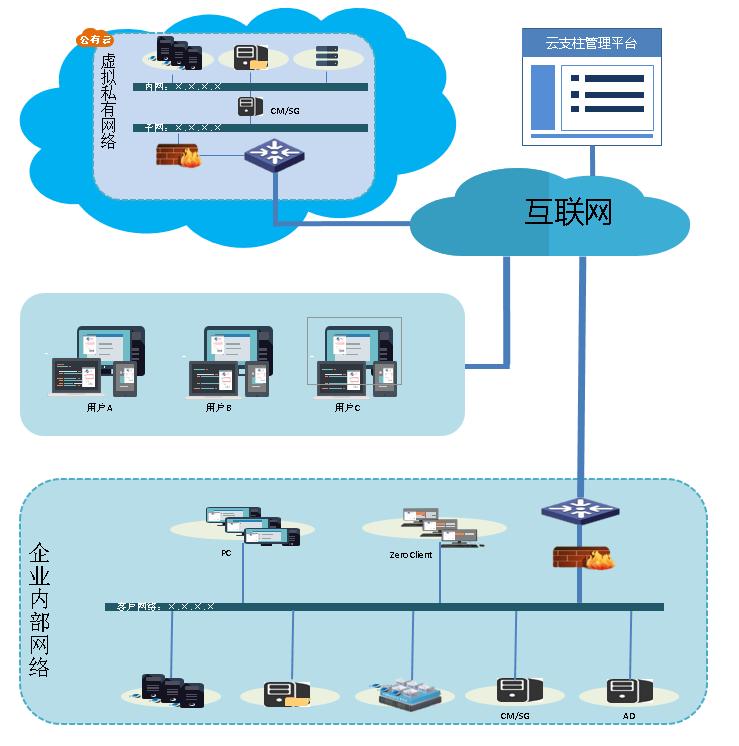 桌面云 信息技术项目合作亚马逊公有云快速部署 我们推荐上海瘦客户机PCOIP协议专业定制