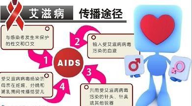 上海疾控艾滋病可以治疗吗 治疗艾滋传播 上海犇岳信息技术有限公司