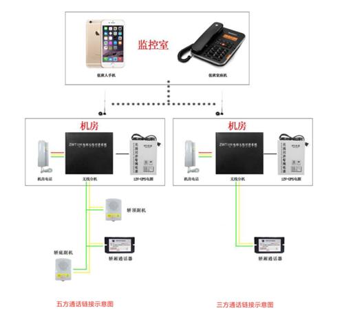 渭南五方对讲 铜川安防监控 陕西翼邦信息科技有限公司