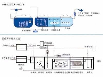 专业雨水收集回用系统批发商-珠海玻璃钢消防水池批发商-清远市万丰达建材有限公司