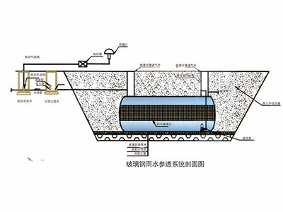 中山雨水收集回用系统工厂_阳江玻璃钢消防水池采购_清远市万丰达建材有限公司
