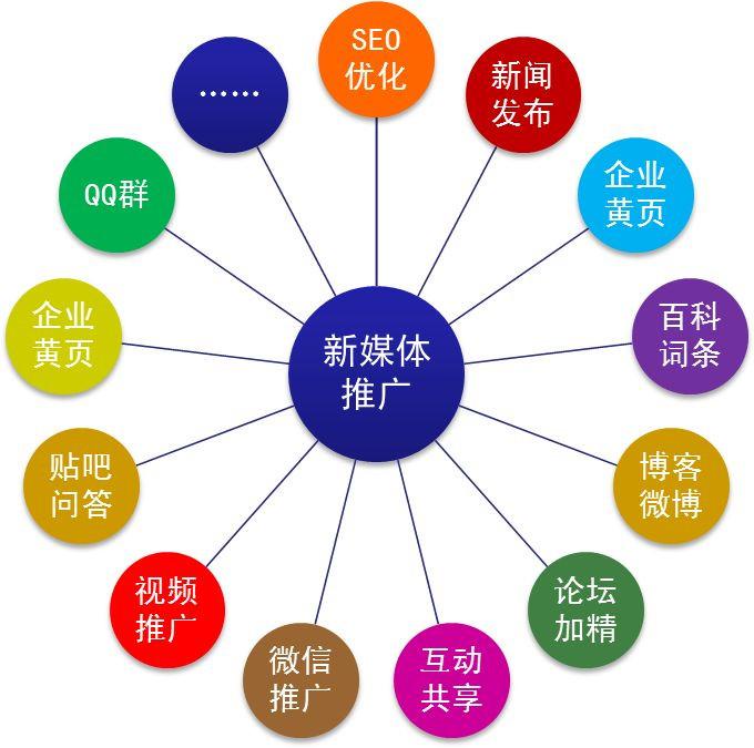 营销推广_管理软件相关-盛誉文化传播深圳有限公司