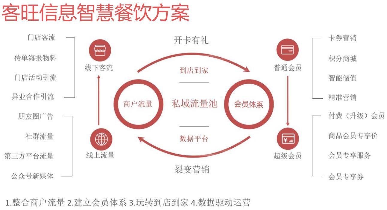 优秀会员营销加盟代理_专业的软件代理加盟费用-深圳客旺信息技术有限公司