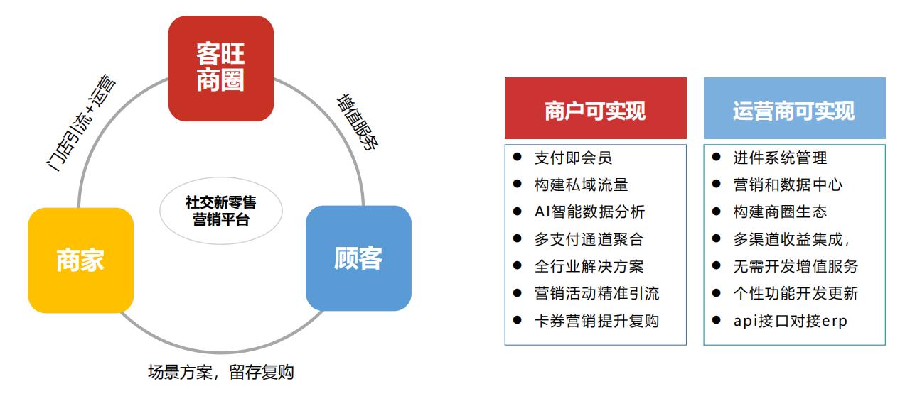 普通会员营销系统_优秀软件代理价格-深圳客旺信息技术有限公司