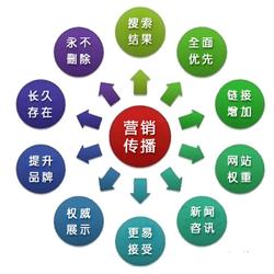 软文营销/精准引流推行本领/苍南聚沣工艺品无限公司