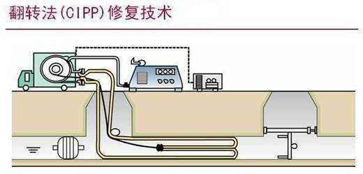 管道修复价格_管道修复公司哪家好相关-上海居海管道疏通服务有限公司