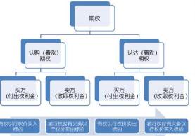 正规场内期权怎么开户_众加商贸网