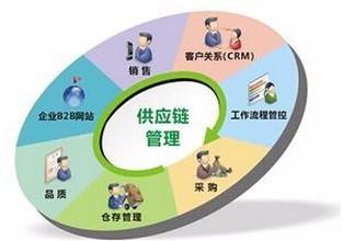 中小型企业供应链管理系统操作流程指南_临沂网上批发城