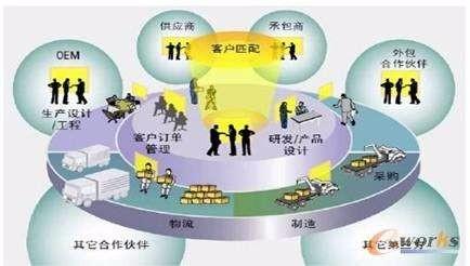 金蝶供应链管理系统操作流程指南_行业信息网