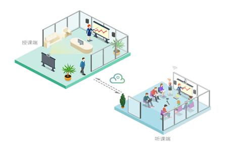 远程视频课堂平台_视讯会议系统