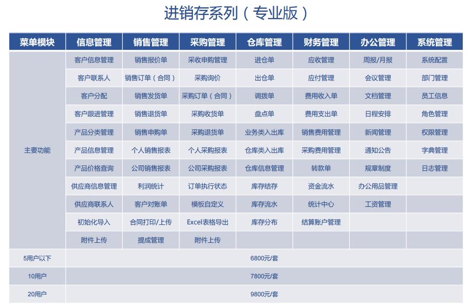 贸易进销存_口碑好企业管理软件上门安装-上海企畅信息科技有限公司