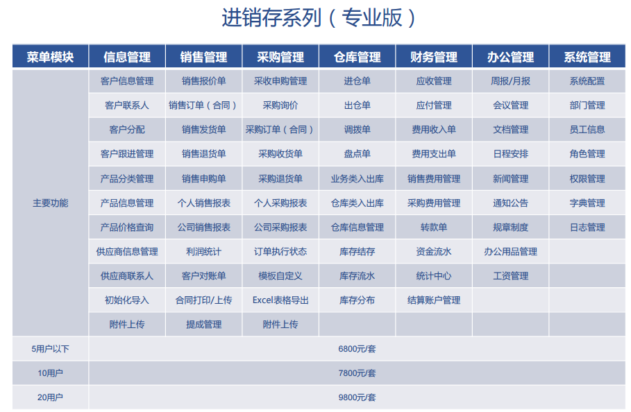 我们推荐通用贸易进销存软件制造厂家_企业管理软件相关-上海企畅信息科技有限公司