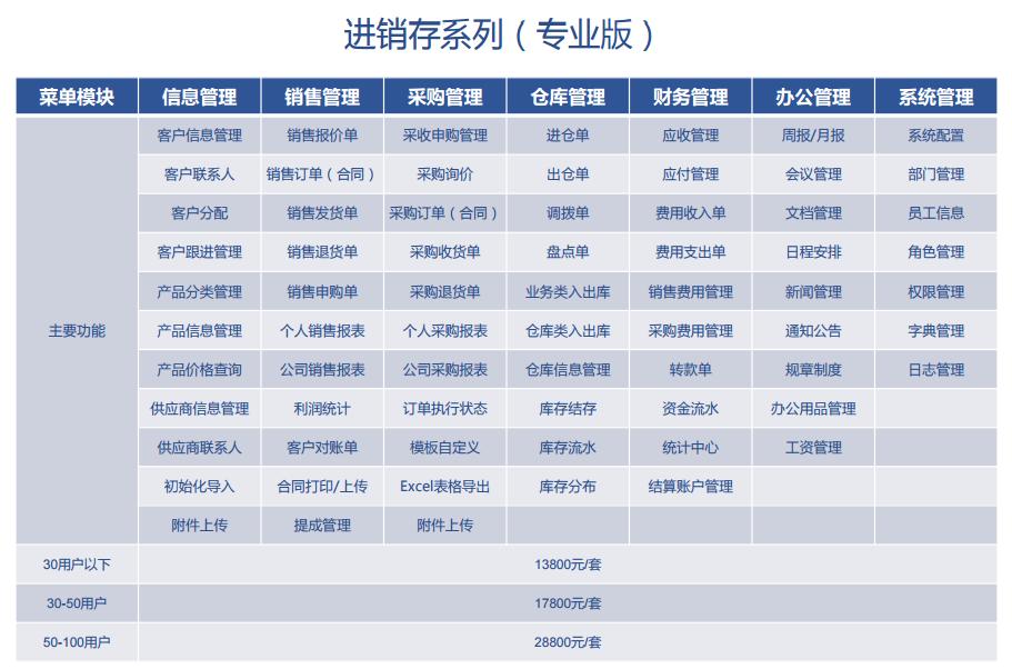 我们推荐齐全的进销存管理系统_管理软件相关-上海企畅信息科技有限公司