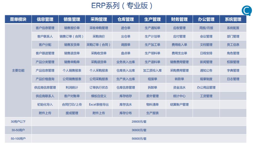 优质的企业ERP系统_知名企业管理软件价格低-上海企畅信息科技有限公司