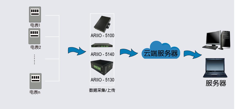 无线抄表方案_无线自动化成套控制系统远程控制