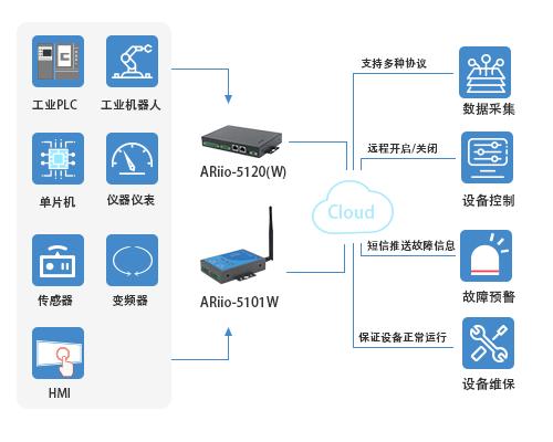自动化工厂监测_其他工控系统及装备能耗监测