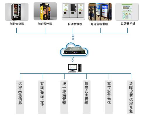 智能售货机系统_自动通讯产品