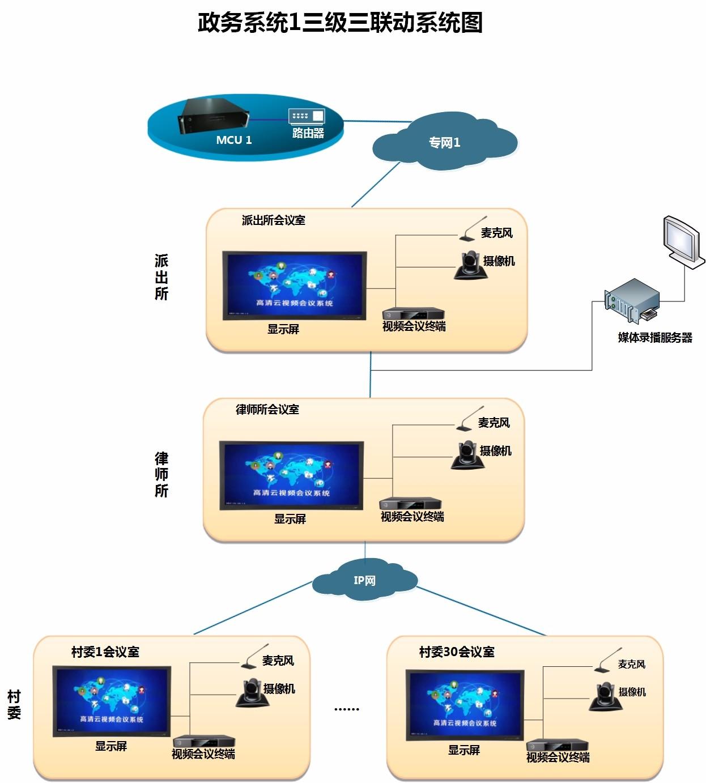 专业电视视讯会议构架简单_国产电视视讯会议构架简单_电视视讯会议用混合网络