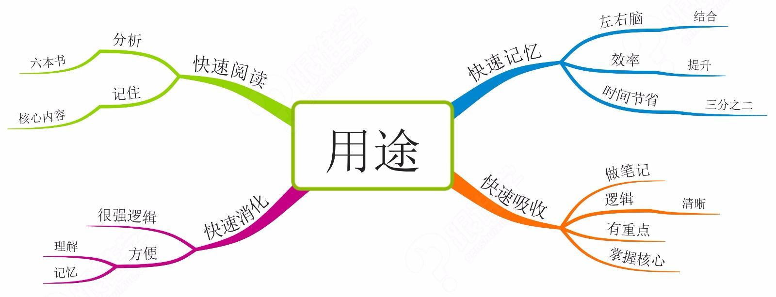 桂林思维导图训练_诚信经营其他教育、培训